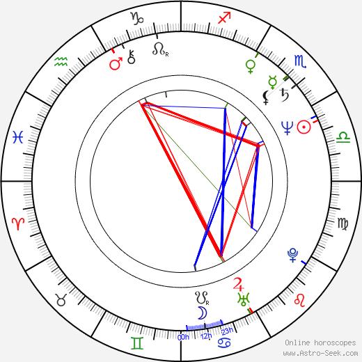 Susan Stroman birth chart, Susan Stroman astro natal horoscope, astrology