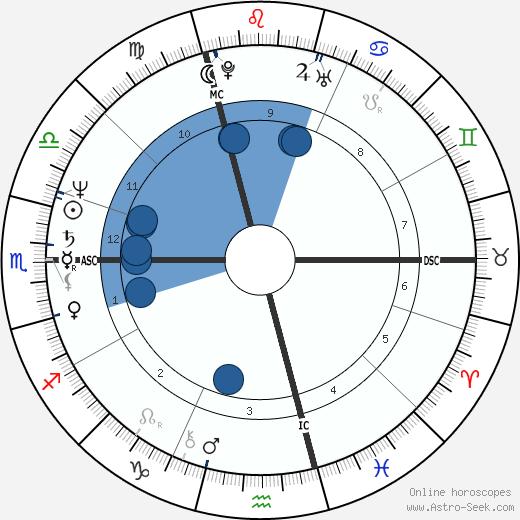 Uller Gscheidel wikipedia, horoscope, astrology, instagram
