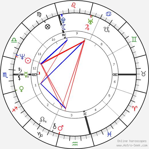 Uller Gscheidel день рождения гороскоп, Uller Gscheidel Натальная карта онлайн