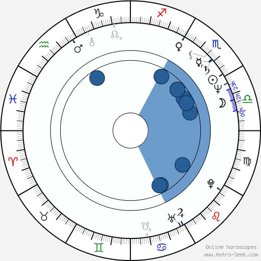 Yuri Arabov wikipedia, horoscope, astrology, instagram