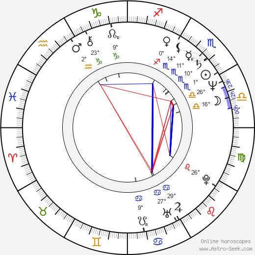 Yuri Arabov birth chart, biography, wikipedia 2020, 2021