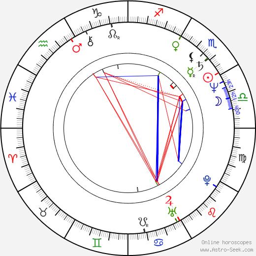Yuri Arabov birth chart, Yuri Arabov astro natal horoscope, astrology