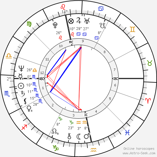 Adam Ant birth chart, biography, wikipedia 2019, 2020