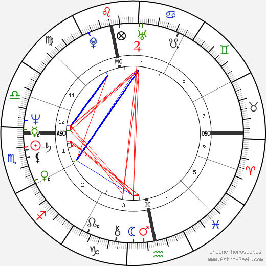 Adam Ant birth chart, Adam Ant astro natal horoscope, astrology