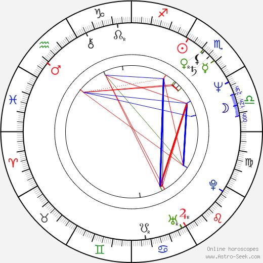 Adriana Schiopu birth chart, Adriana Schiopu astro natal horoscope, astrology