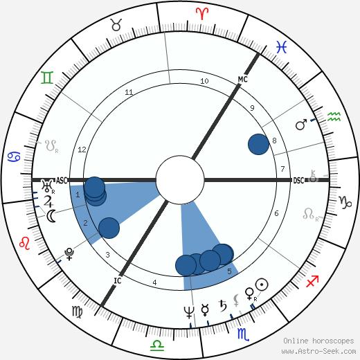 Alexander Kwaśniewski wikipedia, horoscope, astrology, instagram