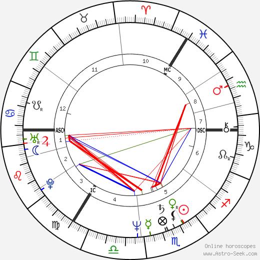 Alexander Kwaśniewski astro natal birth chart, Alexander Kwaśniewski horoscope, astrology