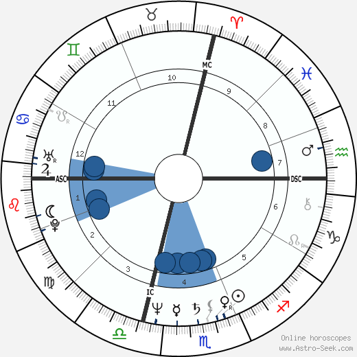 Andrea Barrett wikipedia, horoscope, astrology, instagram