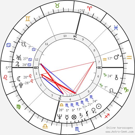 Andrea Barrett tema natale, biography, Biografia da Wikipedia 2020, 2021