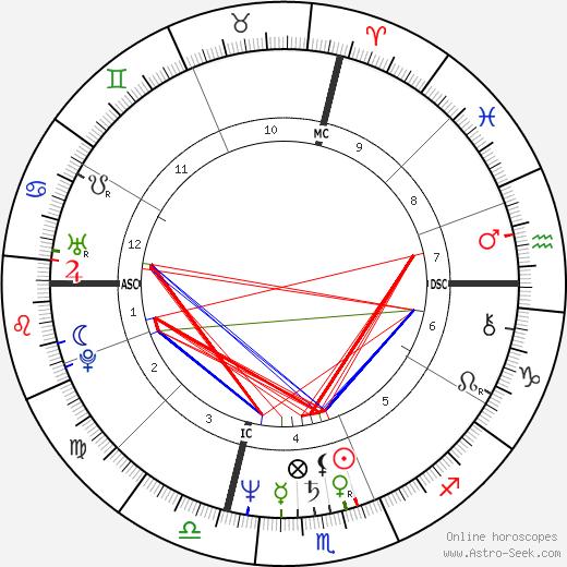 Andrea Barrett tema natale, oroscopo, Andrea Barrett oroscopi gratuiti, astrologia