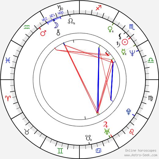 Andreas Gruber tema natale, oroscopo, Andreas Gruber oroscopi gratuiti, astrologia