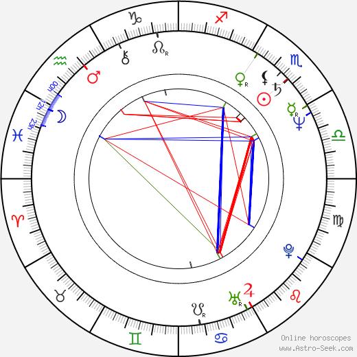 Anna Rusticano день рождения гороскоп, Anna Rusticano Натальная карта онлайн