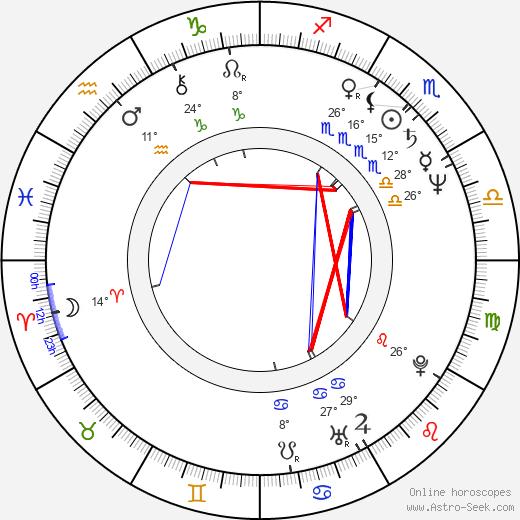 Athanasios Pafilis birth chart, biography, wikipedia 2019, 2020