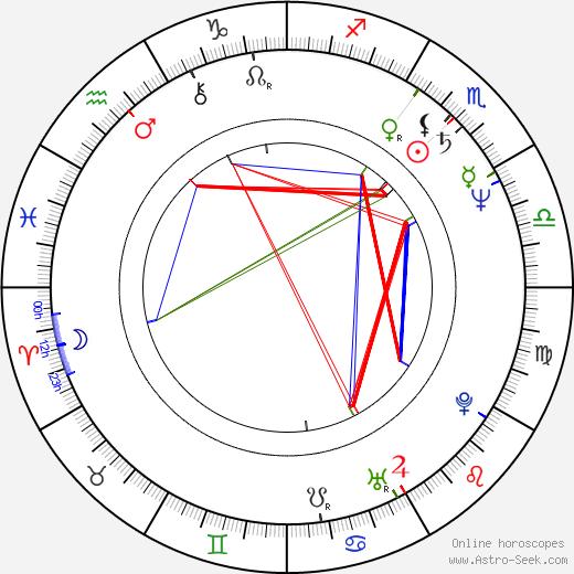 Athanasios Pafilis astro natal birth chart, Athanasios Pafilis horoscope, astrology