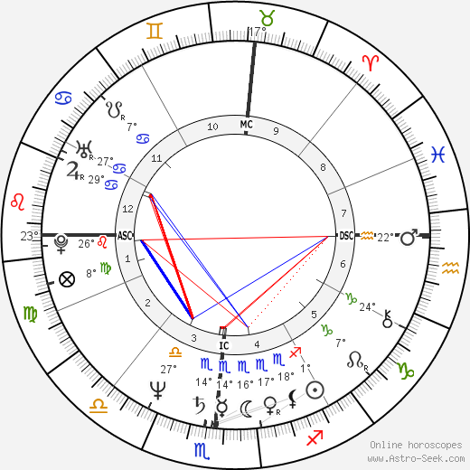 Bruce Hornsby birth chart, biography, wikipedia 2019, 2020