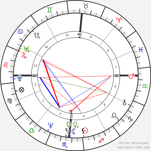 Bruce Hornsby astro natal birth chart, Bruce Hornsby horoscope, astrology