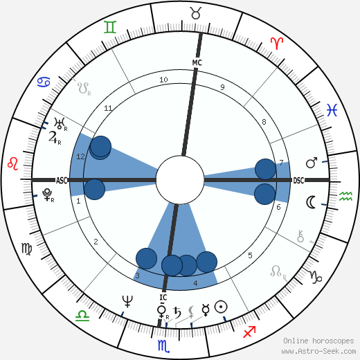 Charlene Lichtenstein wikipedia, horoscope, astrology, instagram