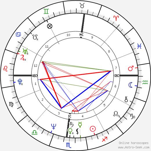 Charlene Lichtenstein tema natale, oroscopo, Charlene Lichtenstein oroscopi gratuiti, astrologia