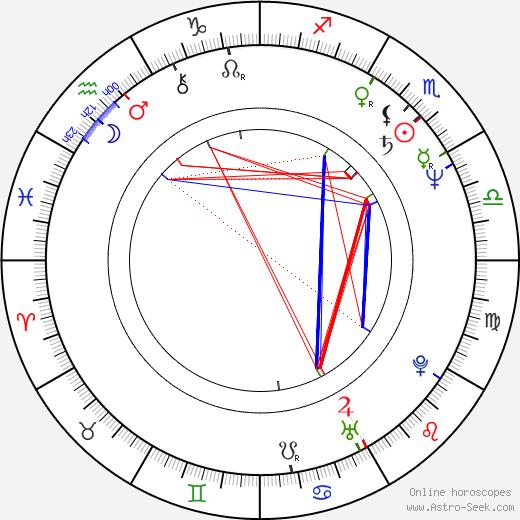 Chris Difford день рождения гороскоп, Chris Difford Натальная карта онлайн