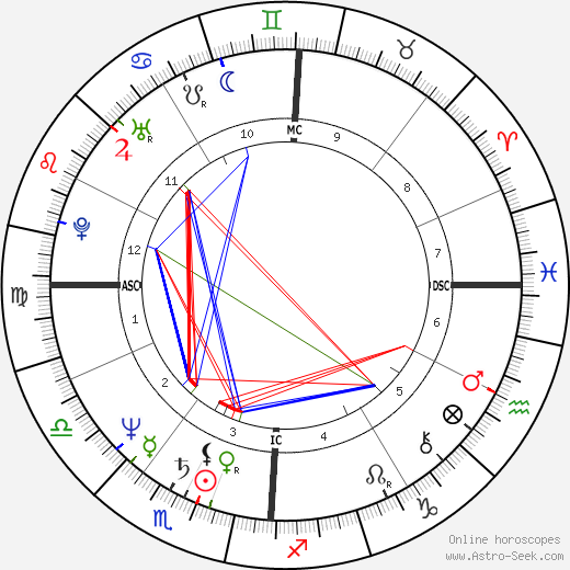 Chris Noth astro natal birth chart, Chris Noth horoscope, astrology