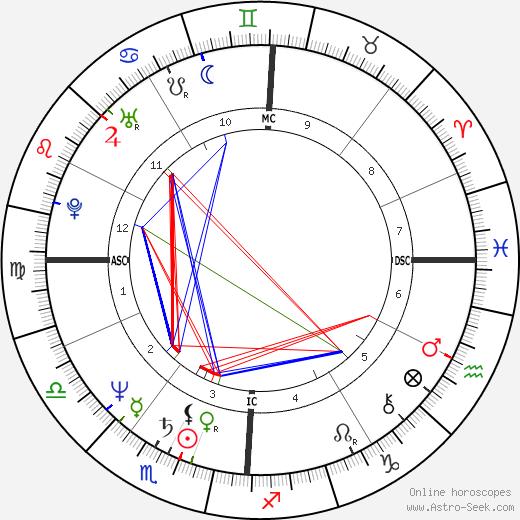 Крис Нот Chris Noth день рождения гороскоп, Chris Noth Натальная карта онлайн