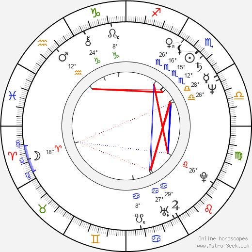 Chuck Cooper birth chart, biography, wikipedia 2020, 2021
