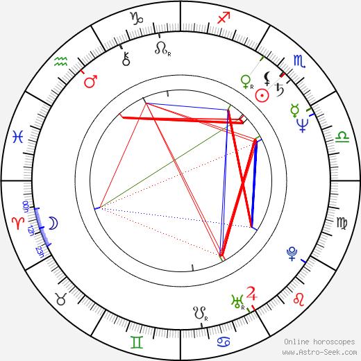 Chuck Cooper birth chart, Chuck Cooper astro natal horoscope, astrology