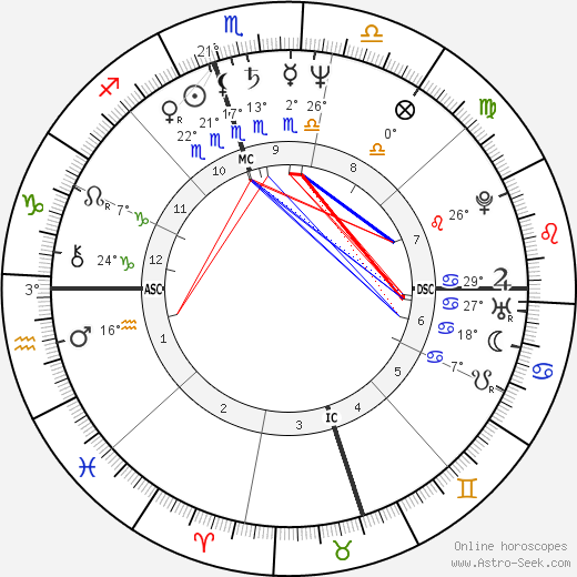 Condoleezza Rice birth chart, biography, wikipedia 2018, 2019