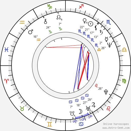 Elba Escobar birth chart, biography, wikipedia 2020, 2021
