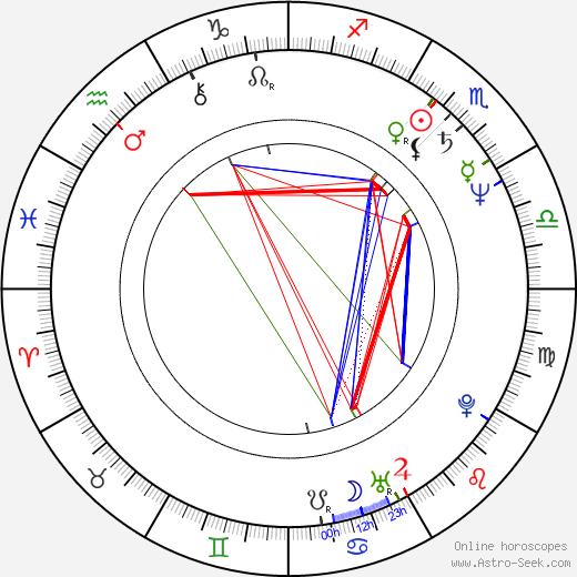 Elba Escobar birth chart, Elba Escobar astro natal horoscope, astrology
