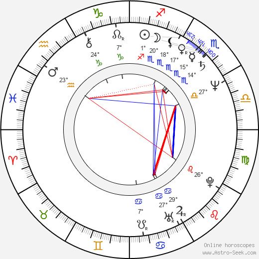 Emir Kusturica birth chart, biography, wikipedia 2019, 2020