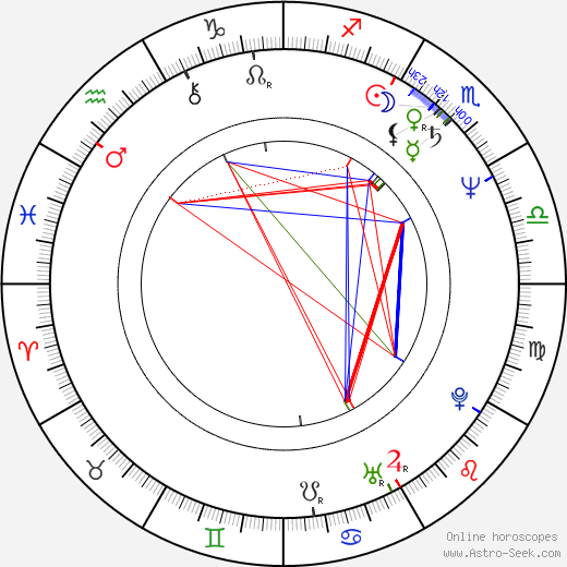 Emir Kusturica astro natal birth chart, Emir Kusturica horoscope, astrology