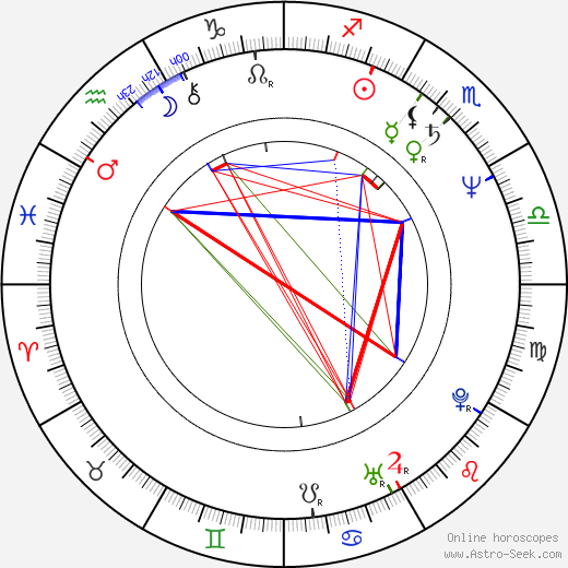 F. A. Brabec birth chart, F. A. Brabec astro natal horoscope, astrology