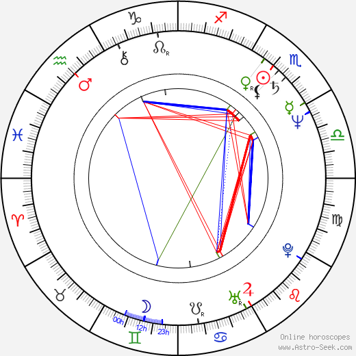 Frano Lasic birth chart, Frano Lasic astro natal horoscope, astrology