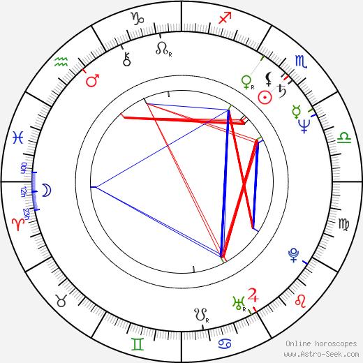 Gil Junger birth chart, Gil Junger astro natal horoscope, astrology