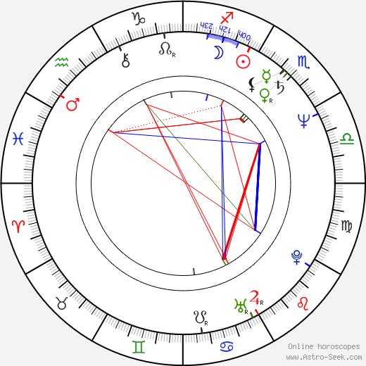 Jerzy Kramarczyk tema natale, oroscopo, Jerzy Kramarczyk oroscopi gratuiti, astrologia