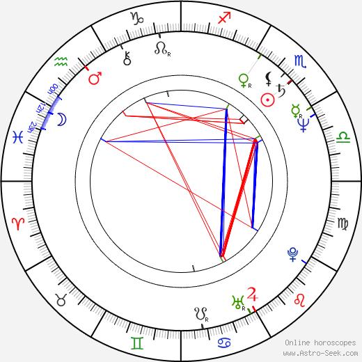 Johanna Raunio birth chart, Johanna Raunio astro natal horoscope, astrology