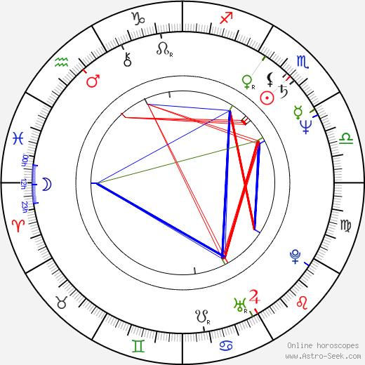 Kamal Hassan birth chart, Kamal Hassan astro natal horoscope, astrology