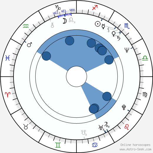 Kevin Cannon wikipedia, horoscope, astrology, instagram
