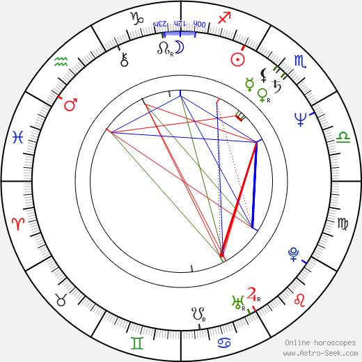 Kimmy Robertson birth chart, Kimmy Robertson astro natal horoscope, astrology
