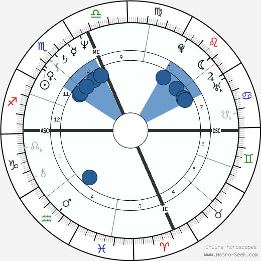 Licia Maglietta wikipedia, horoscope, astrology, instagram