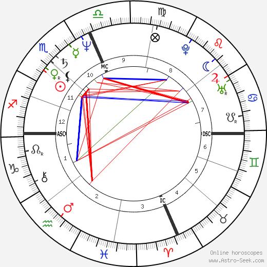 Licia Maglietta tema natale, oroscopo, Licia Maglietta oroscopi gratuiti, astrologia