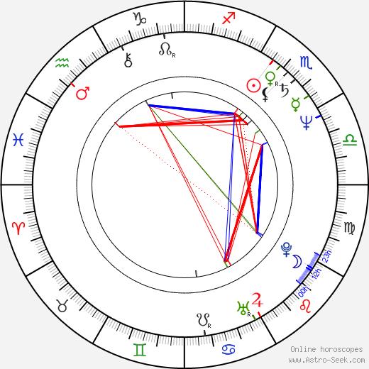 Manuel Poirier birth chart, Manuel Poirier astro natal horoscope, astrology