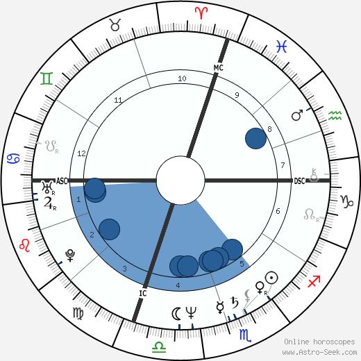 Martin Frankel wikipedia, horoscope, astrology, instagram