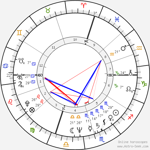 Martin Frankel birth chart, biography, wikipedia 2018, 2019