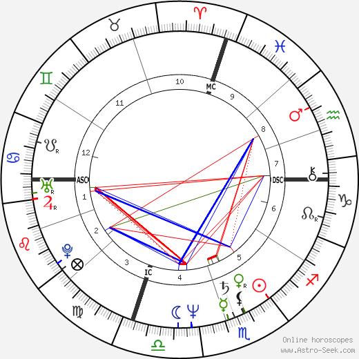 Martin Frankel astro natal birth chart, Martin Frankel horoscope, astrology