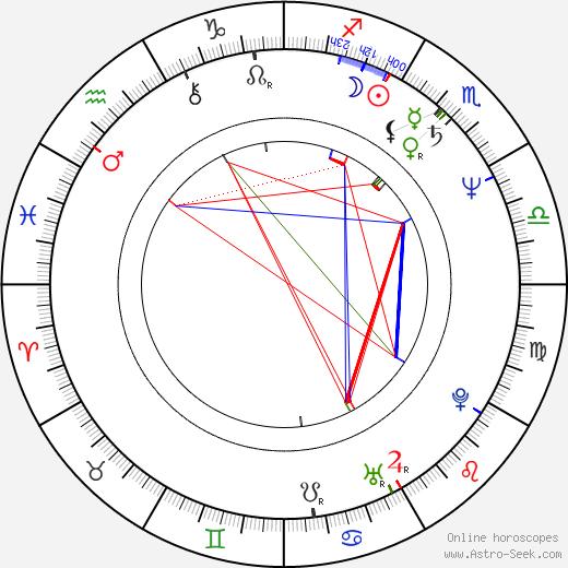 Masahiro Anzai день рождения гороскоп, Masahiro Anzai Натальная карта онлайн