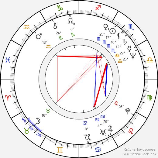 Michele Lamar Richards birth chart, biography, wikipedia 2019, 2020
