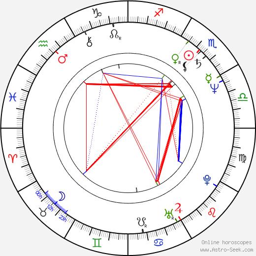 Michele Lamar Richards astro natal birth chart, Michele Lamar Richards horoscope, astrology