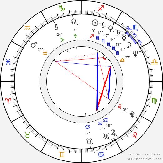 Mimí Lazo birth chart, biography, wikipedia 2019, 2020